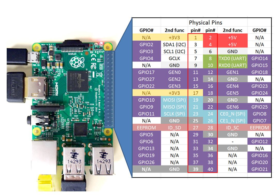 Raspberry Pi Linux Lesson 26 Controlling Gpio Pins In Python Wiringpi Pwm Not Working 2 Pinout